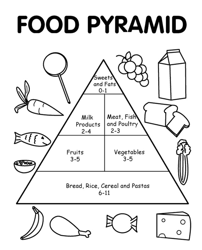 food pyramid coloring page - food pyramid coloring page