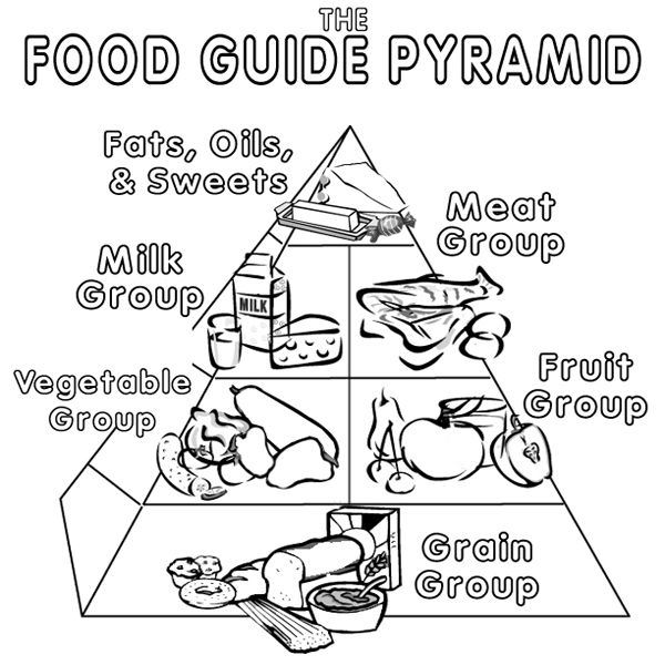 food pyramid coloring page - q=pyramid food