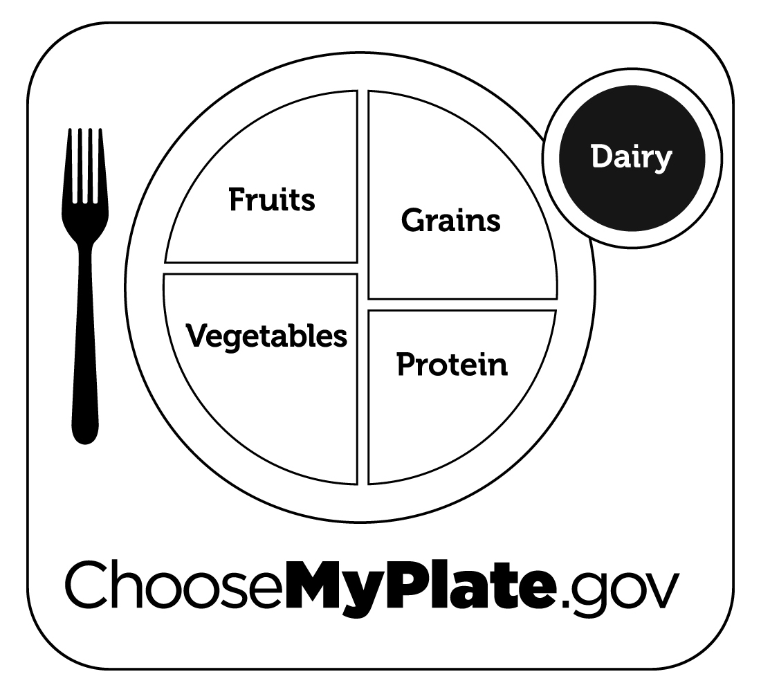 myplate coloring page - post myplate printable sheet