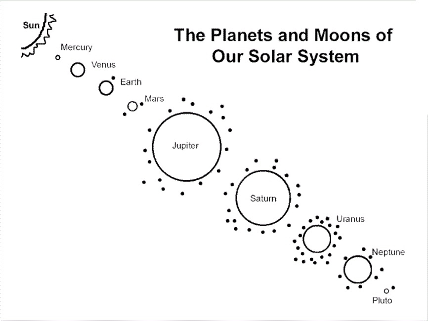 Planet Coloring Pages - Planets Coloring Pages Pics About Space