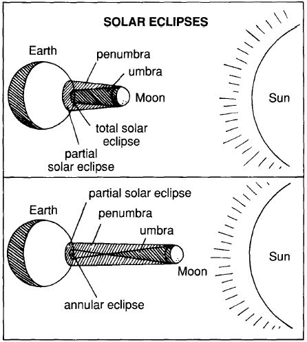 solar eclipse coloring page -