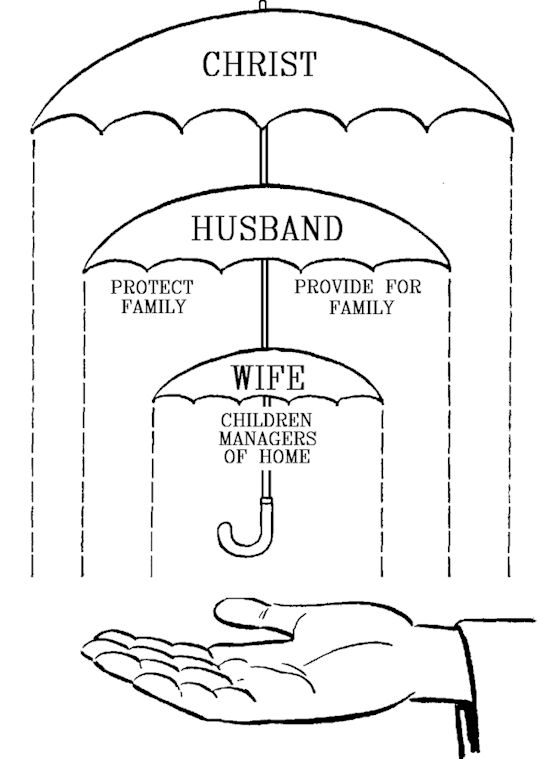 the lord's prayer coloring pages - Marriage Duties of Christian Husbands and Wives I know this is totally old fashioned to people but I d love to be a stay at home mommy when we decide to