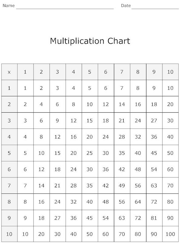 100 Times Table Chart Simple