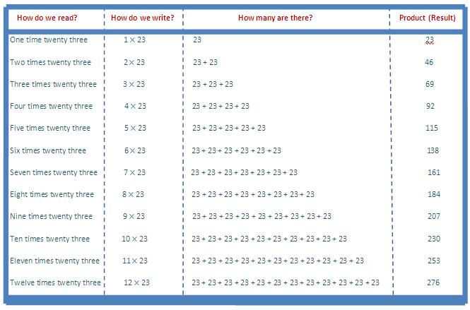 23 Times Table