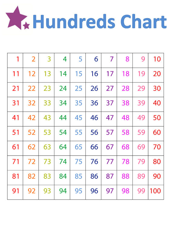 Chart Of Numbers 1 100 For Kids