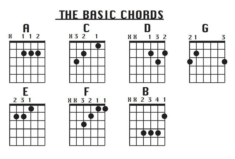 Chord Chart For Beginners Basic 001