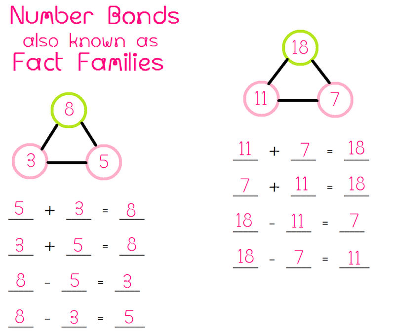 Fact Family Numbers Chart