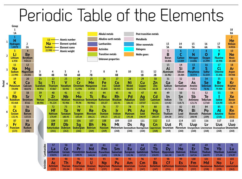 Free Printable Periodic Table Of Elements For Student 002