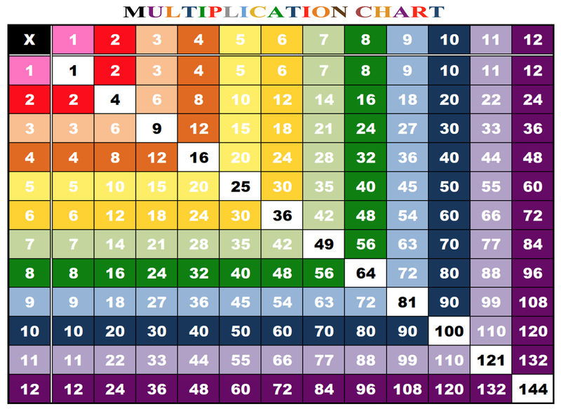 Math Table Chart Colorful