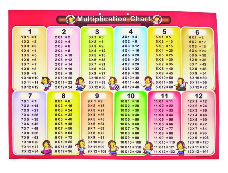 Multiplication Chart 1 12 For Kids List