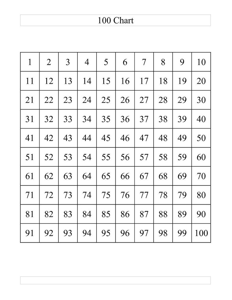 Number Sheets 1 100 Chart