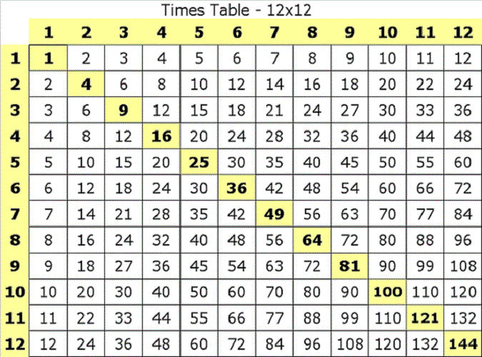 Pictures Of Times Tables Printable