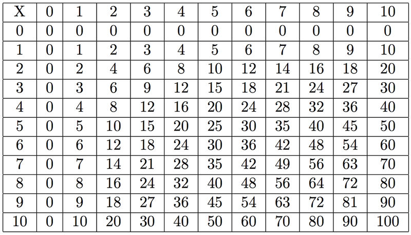 Printable Times Table Chart Formation 001
