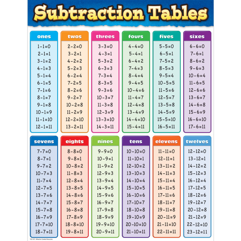 Subtraction Chart Time Table 1 100