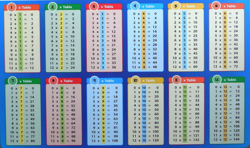 Time Table Chart 1 12 Chart 001