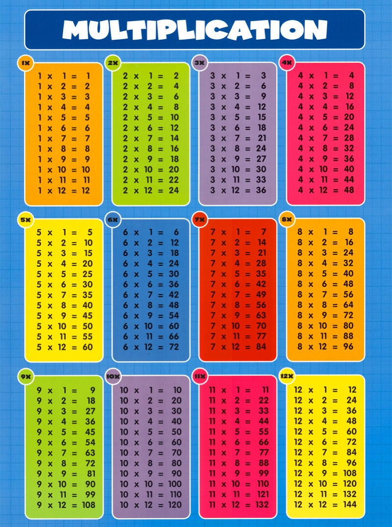 Time Table Chart 1 12 For Kids 001