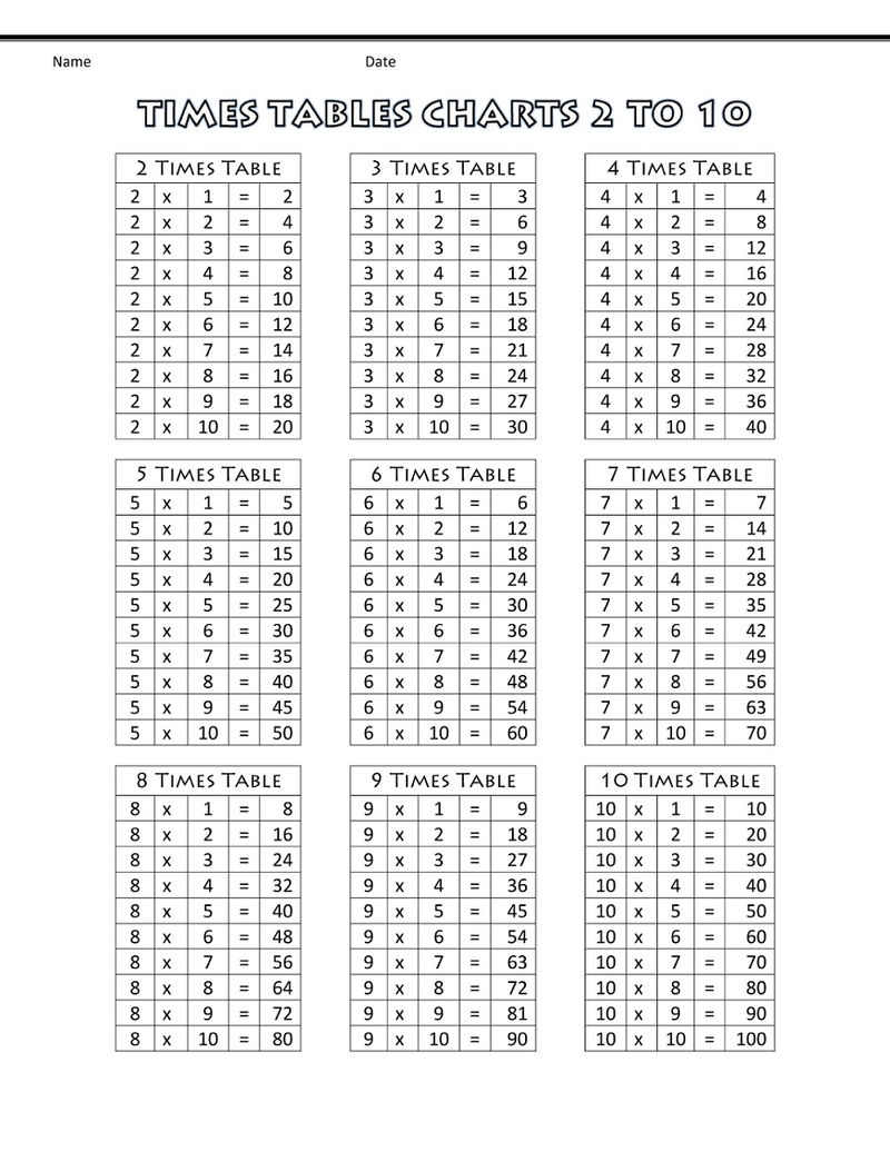 Times Table 1 100 Free