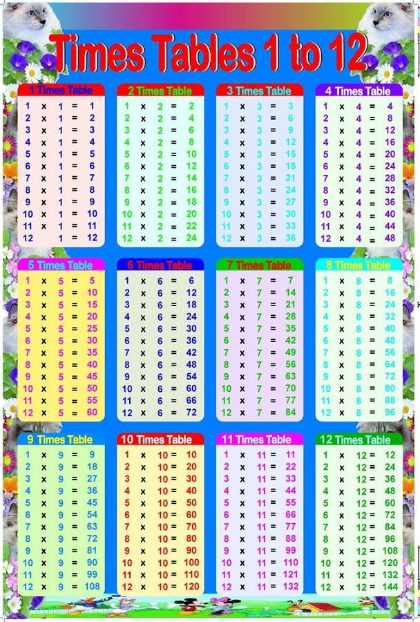 Times Table Chart 1 12 For Kids
