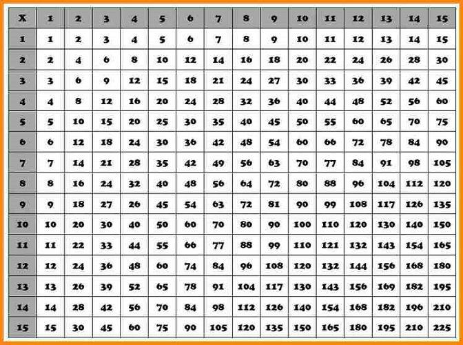 Times Table Chart 1 20 Cute