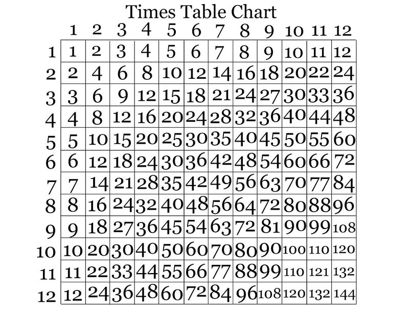 Times Table Charts 1 12 001