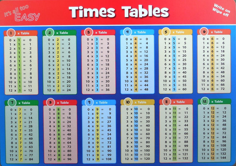 Times Table Success Chart Page 001