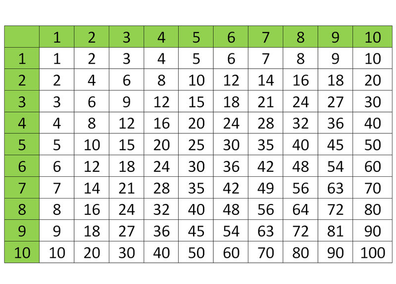 Times Tables 1 100 Table 001