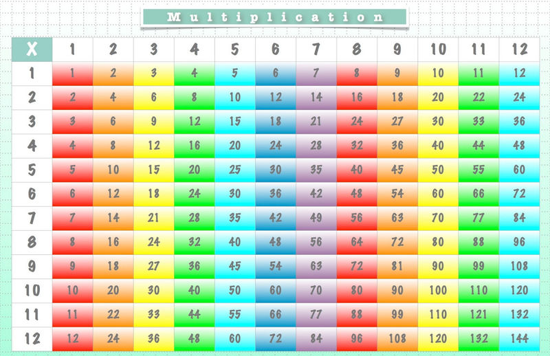 Times Tables Worksheets 1 12 Colorful