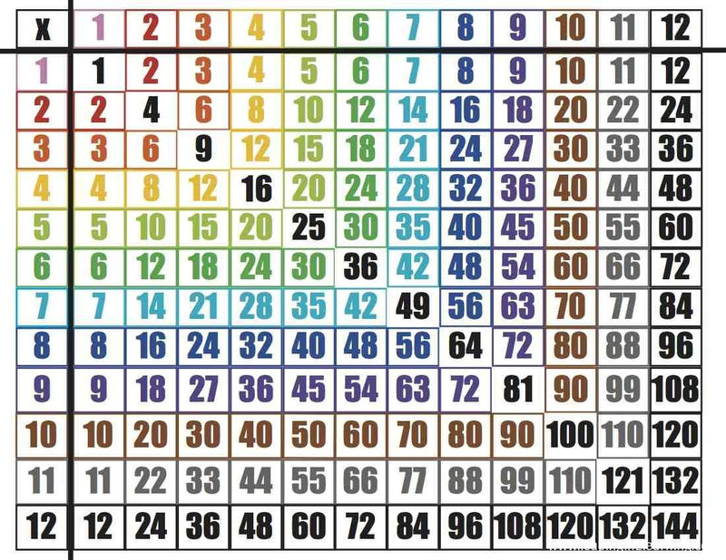 Times Tables Worksheets 1 12 Interesting