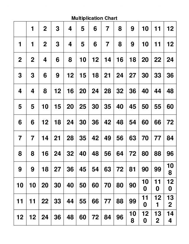 Times Tables Worksheets 1 12 Printable 001
