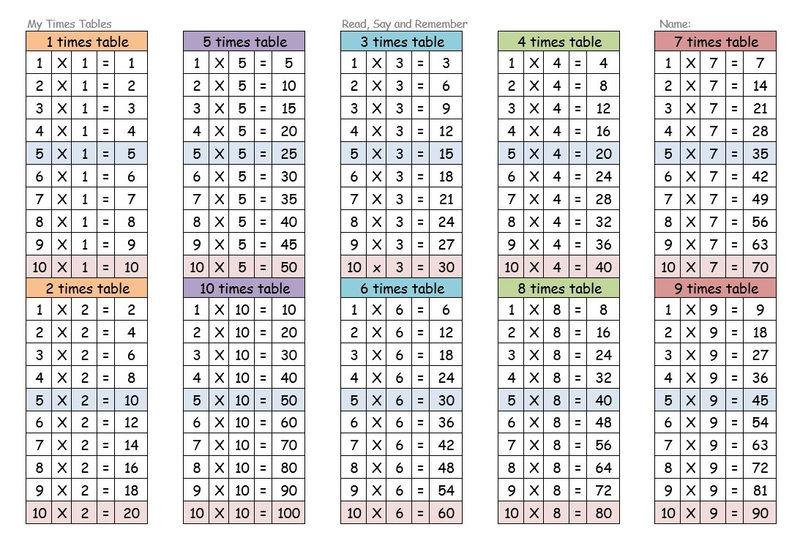 Times Tables Worksheets 1 12 Resources